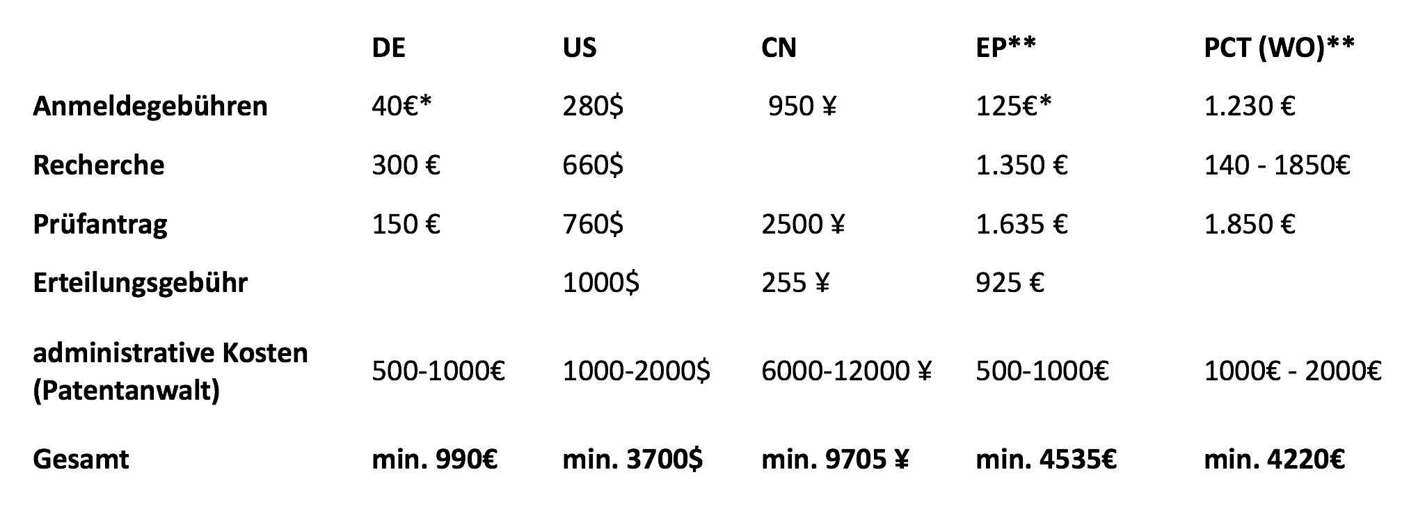 Patentkosten_Anmeldung